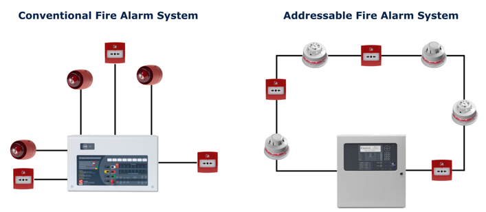 Addressable and Conventional Fire Alarm Diagrams